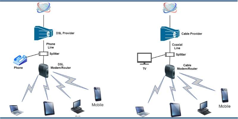 Cable Internet กับ DSL