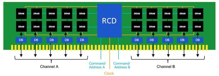 DDR5 RAM คืออะไร